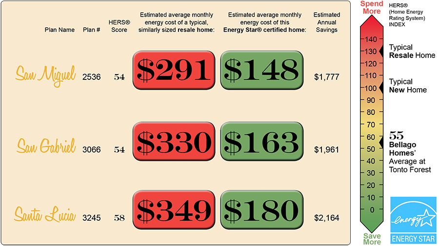 Tonto Forest Energy Savings